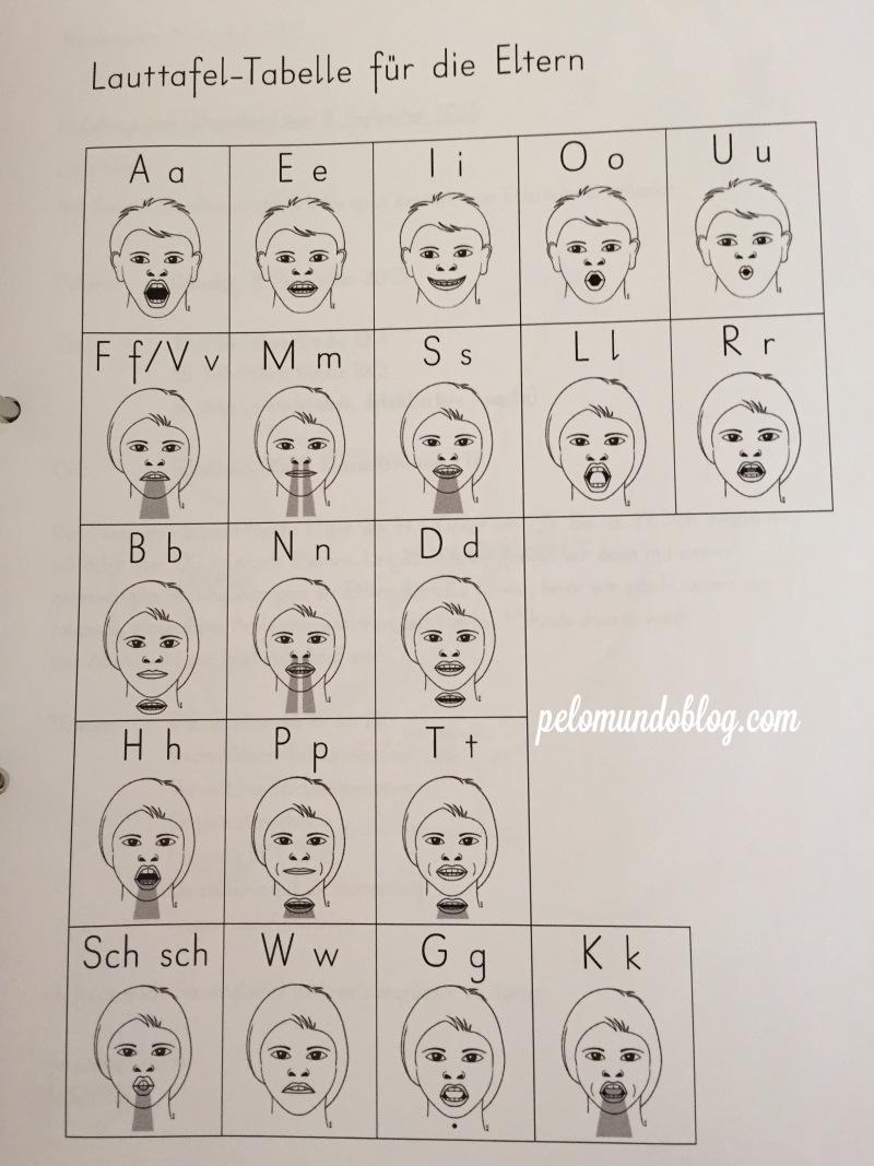 Uma tabela para os pais com os mesmos desenhos que as crianças trabalham em sala de aula. É como se pronuncia as letras e fonemas em alemão.